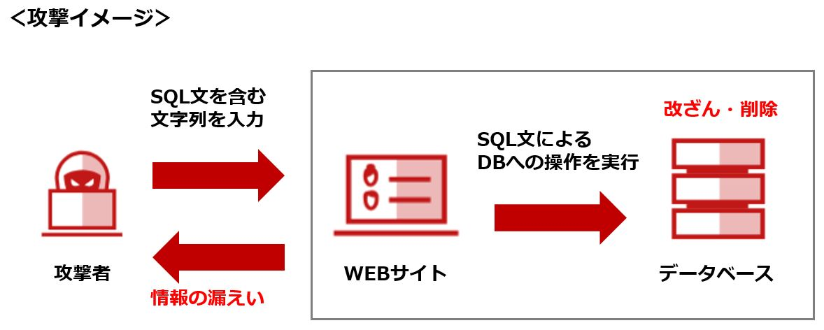 https://blogs.mcafee.jp/wp-content/uploads/2018/06/sqlinjection-1.jpg